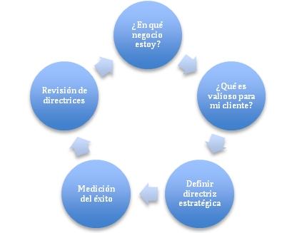 planeación estratégica 1