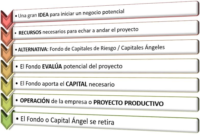 Capital ángel