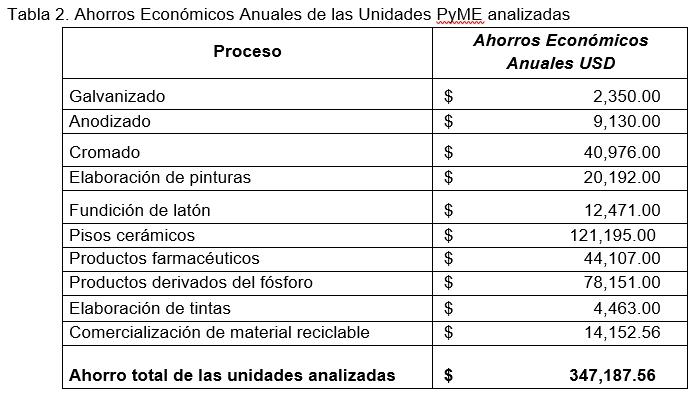 Impacto de la PyME1
