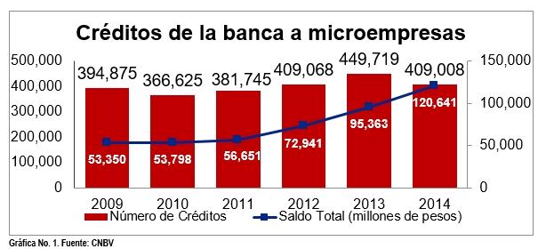 creditos a microempresas