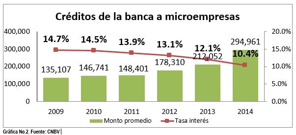 creditos a microempresas2