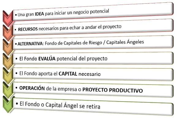 fondos de capital