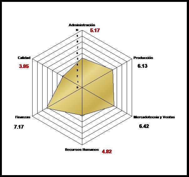 diagramaradar