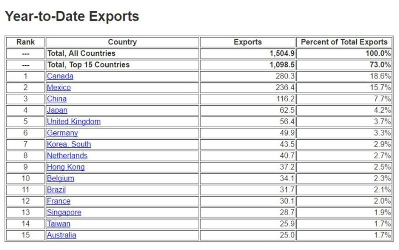 year-to-date-exports